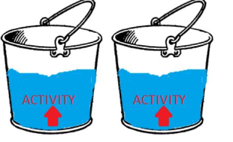 Activity tolerance