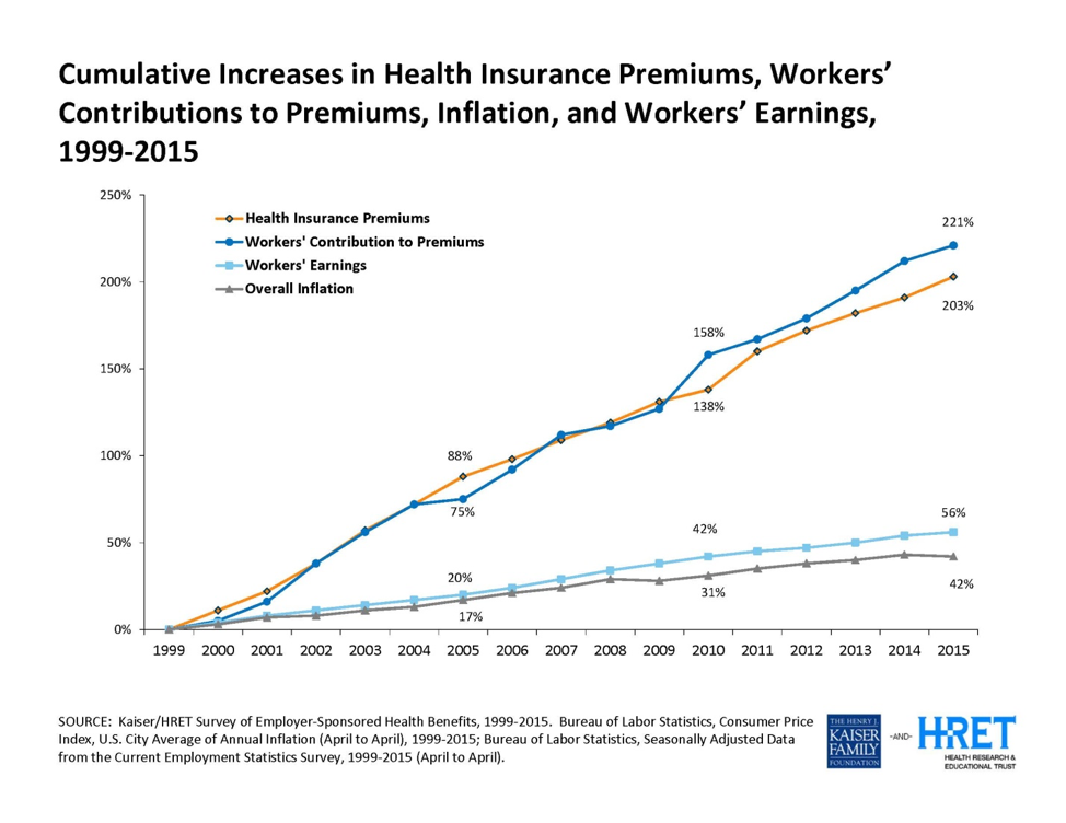 Increases in Health Insurance Premiums 1999-2015
