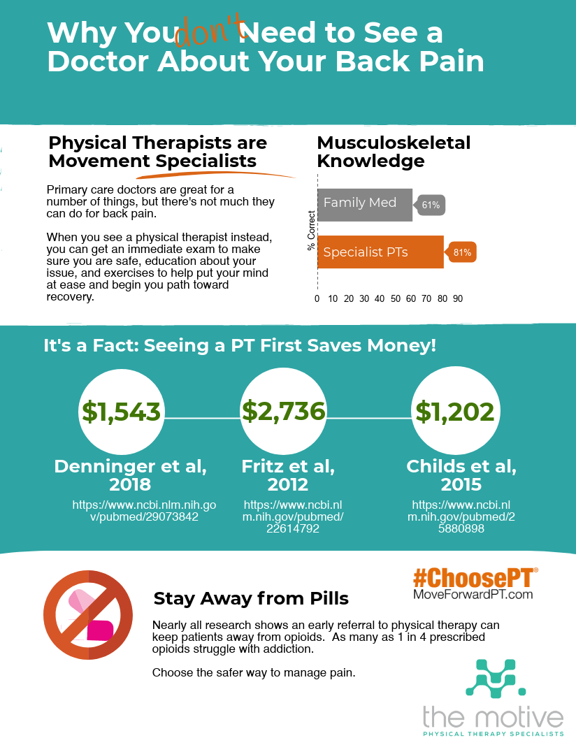 Why should you see a physical therapist before a doctor