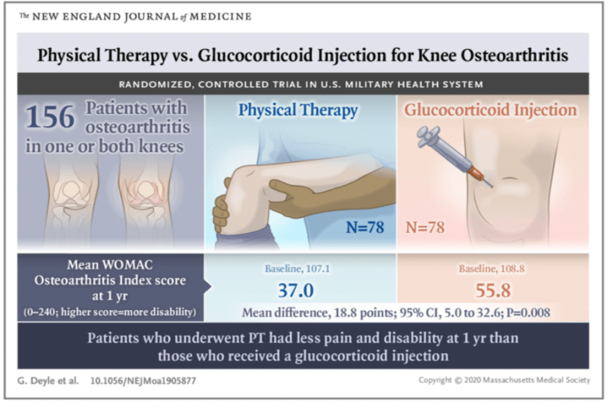 Physical Therapy Outperforms Injections for People with Knee Osteoarthritis
